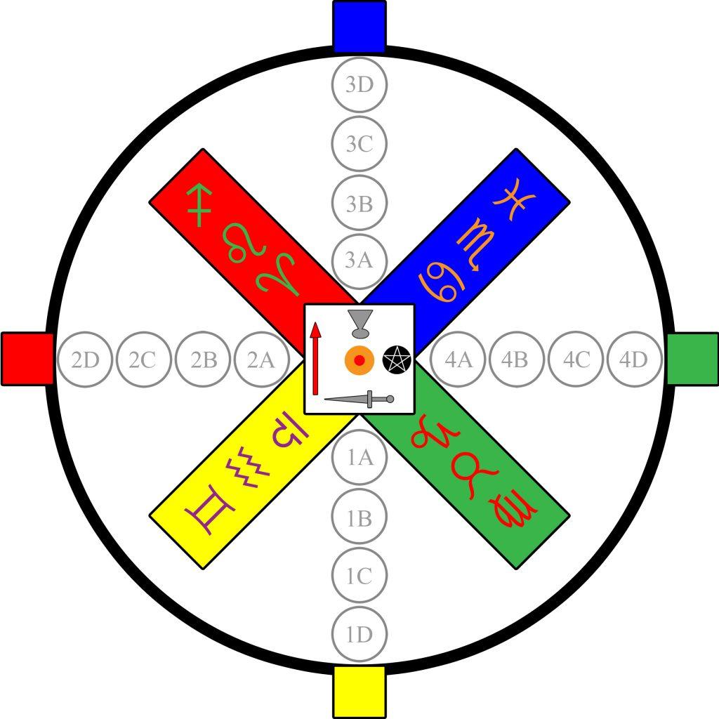 Temple_Setup_Equinox_Solstices copy